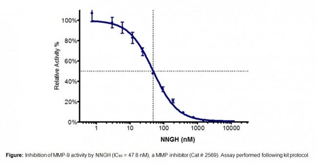 Mmp 9 Inhibitor Screening Kit Fluorometric K844