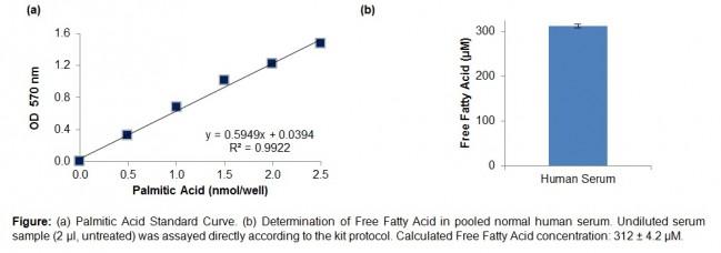 Ezscreen Free Fatty Acid Colorimetric Assay Kit 384 Well K956