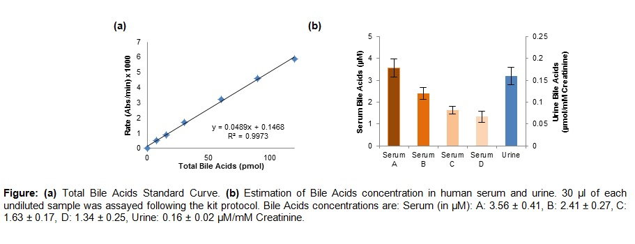 Total Bile Acids (TBA) Assay Kit (Colorimetric)