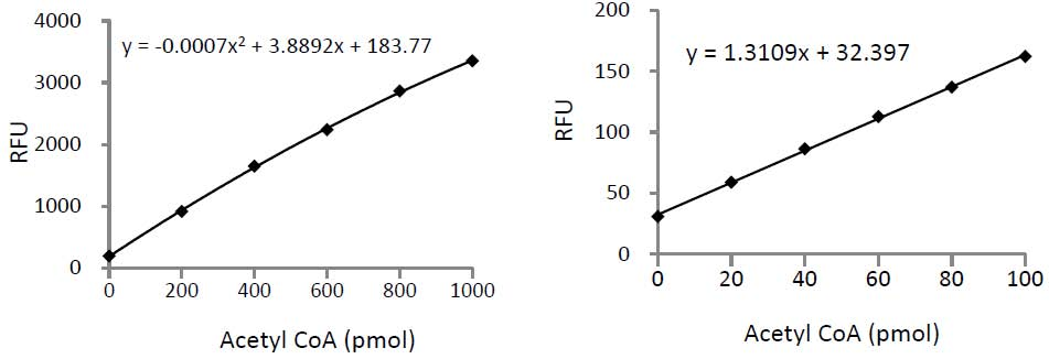 PicoProbe™Acetyl-CoA Fluorometric Assay Kit