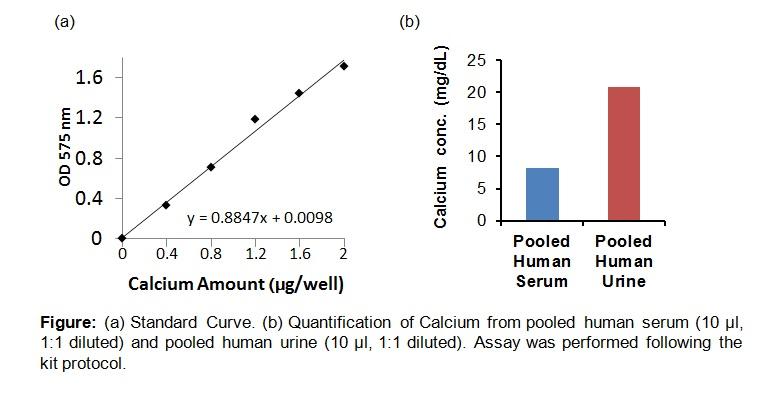 Calcium Colorimetric Assay Kit