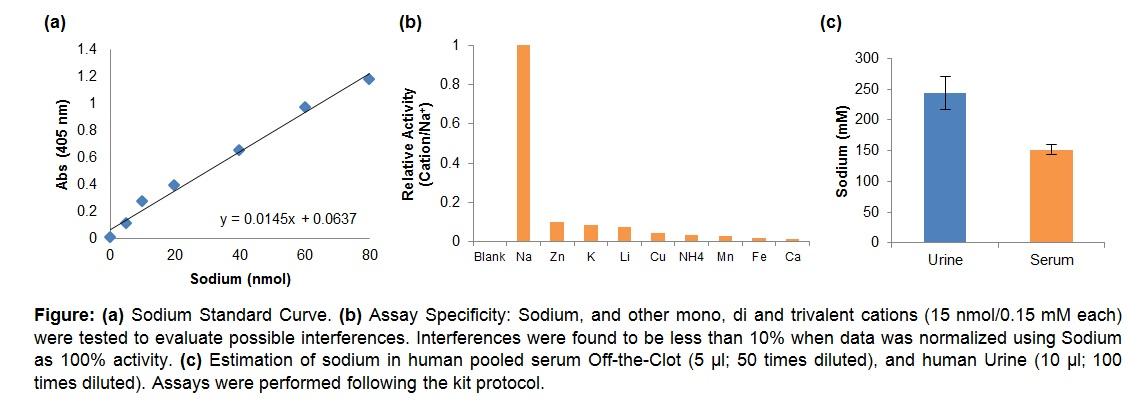 Sodium Assay Kit (Colorimetric)