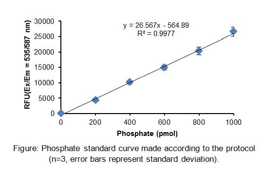 Phosphate Assay Kit (Fluorometric)