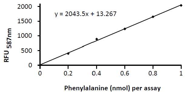 Alanine Colorimetric/Fluorometric Assay Kit