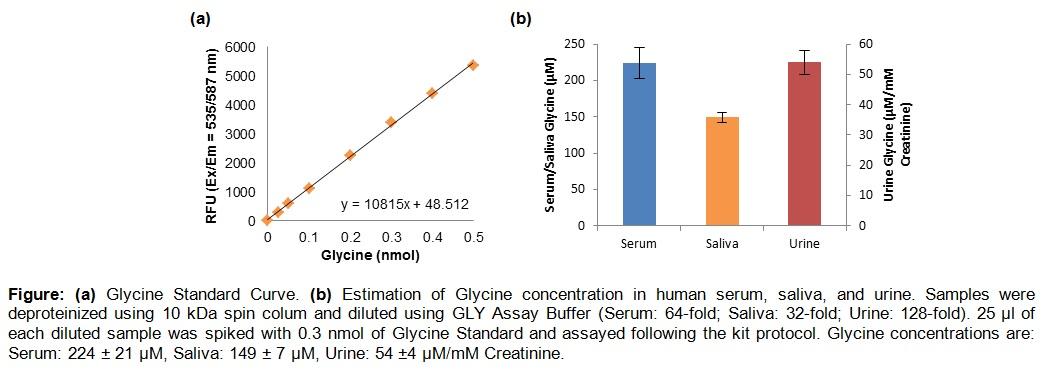 Glycine Assay Kit (Fluorometric)