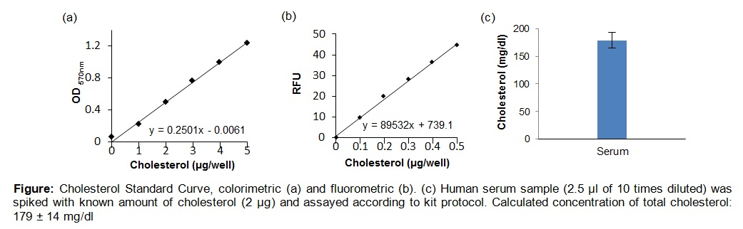 Total Cholesterol and Cholesteryl Ester Colorimetric/Fluorometric Assay Kit