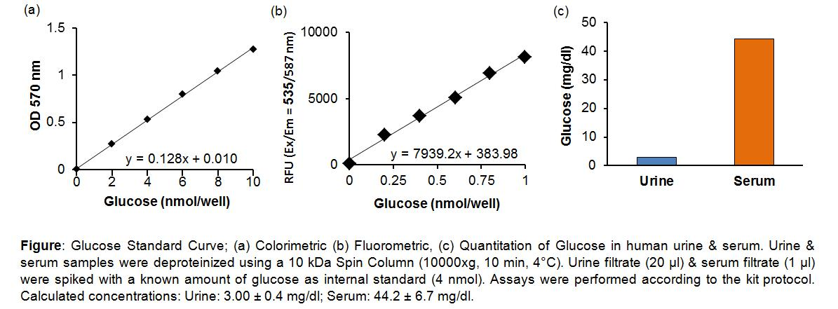 Glucose Colorimetric/Fluorometric Assay Kit