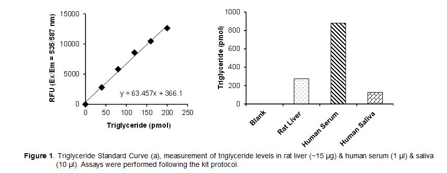 PicoProbe™ Triglyceride (TG) Fluorometric Assay Kit