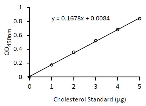 Total Cholesterol and Cholesteryl Ester Colorimetric Assay Kit II