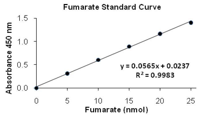 Fumarate Colorimetric Assay Kit
