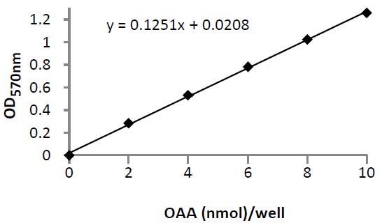 Oxaloacetate Colorimetric/Fluorometric Assay Kit