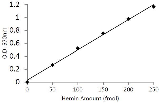 Hemin Colorimetric Assay Kit