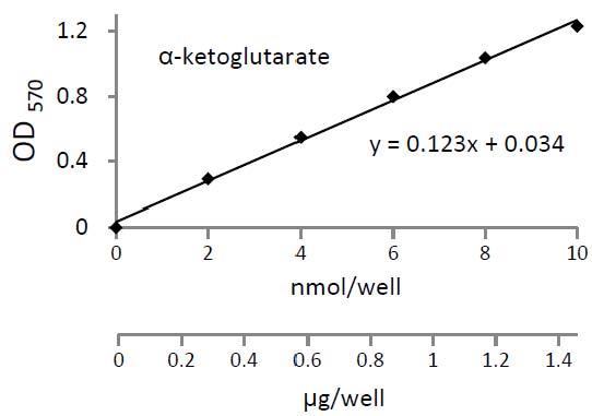 Alpha-Ketoglutarate Colorimetric/Fluorometric Assay Kit