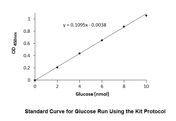 Glucose Colorimetric Assay Kit II