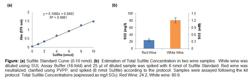 Total Sulfite Assay Kit (Colorimetric)