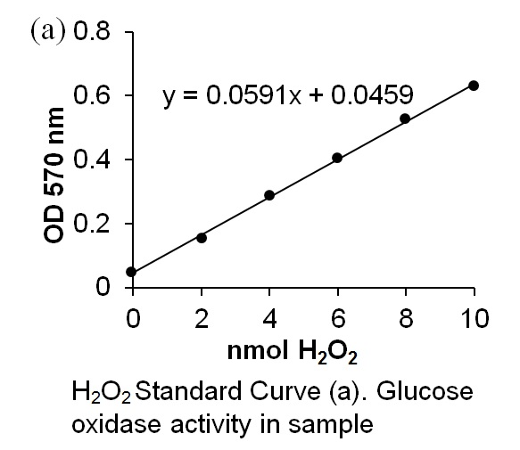 Glucose Oxidase Activity Colorimetric/Fluorometric Assay Kit