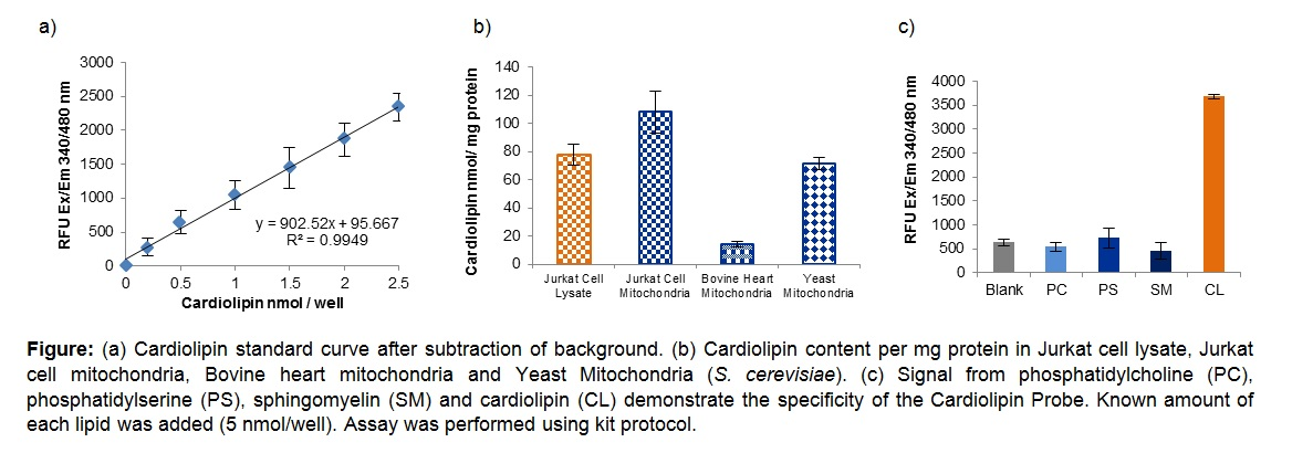 Cardiolipin Assay Kit (Fluorometric)