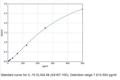 BioVision lauched new immunology Interleukins ELISA Kits